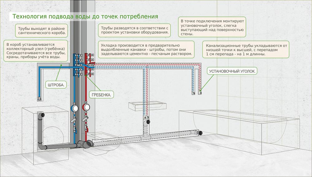 Технология подвода воды до точек потребления
