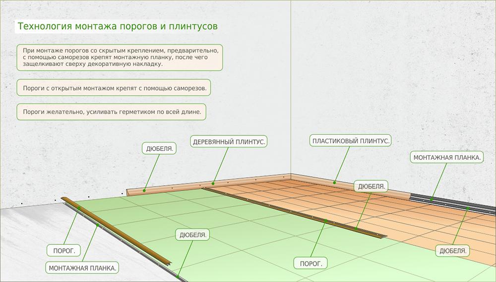 Технология монтажа порогов и плинтусов