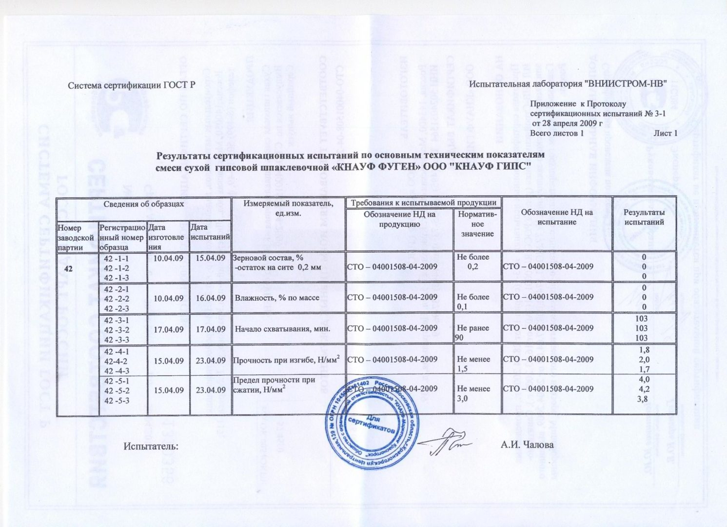 Результаты сертификационных испытаний