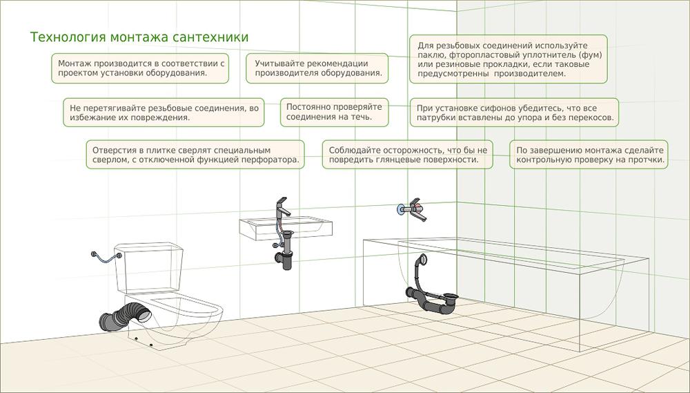Как правильно устанавливать сантехнику