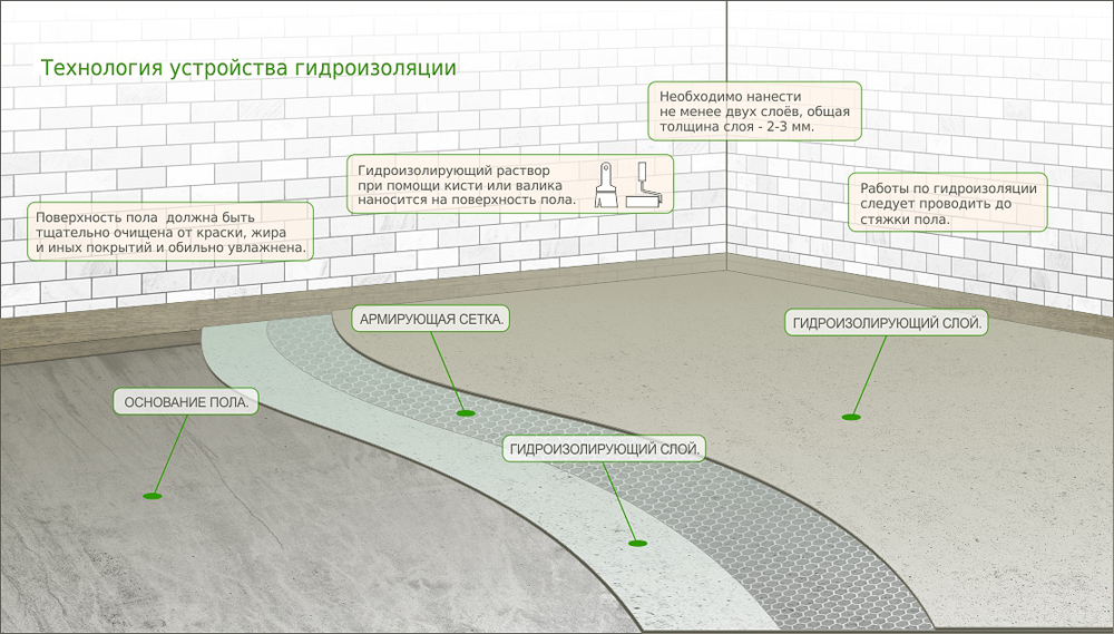 Технология устройства гидроизоляции