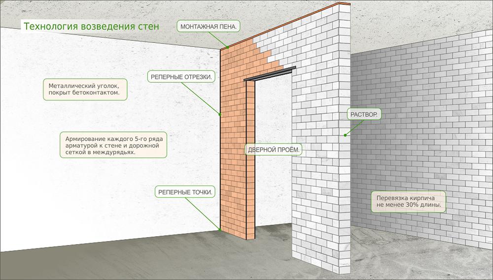 Технология возведения стен