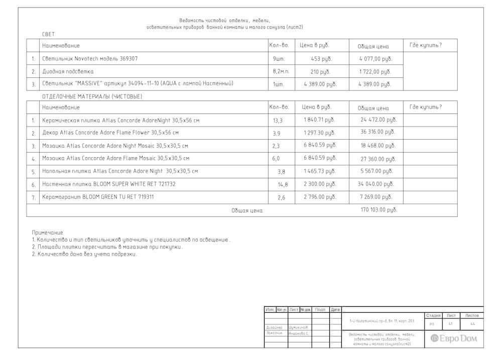 Стоимость отделочных материалов и мебели