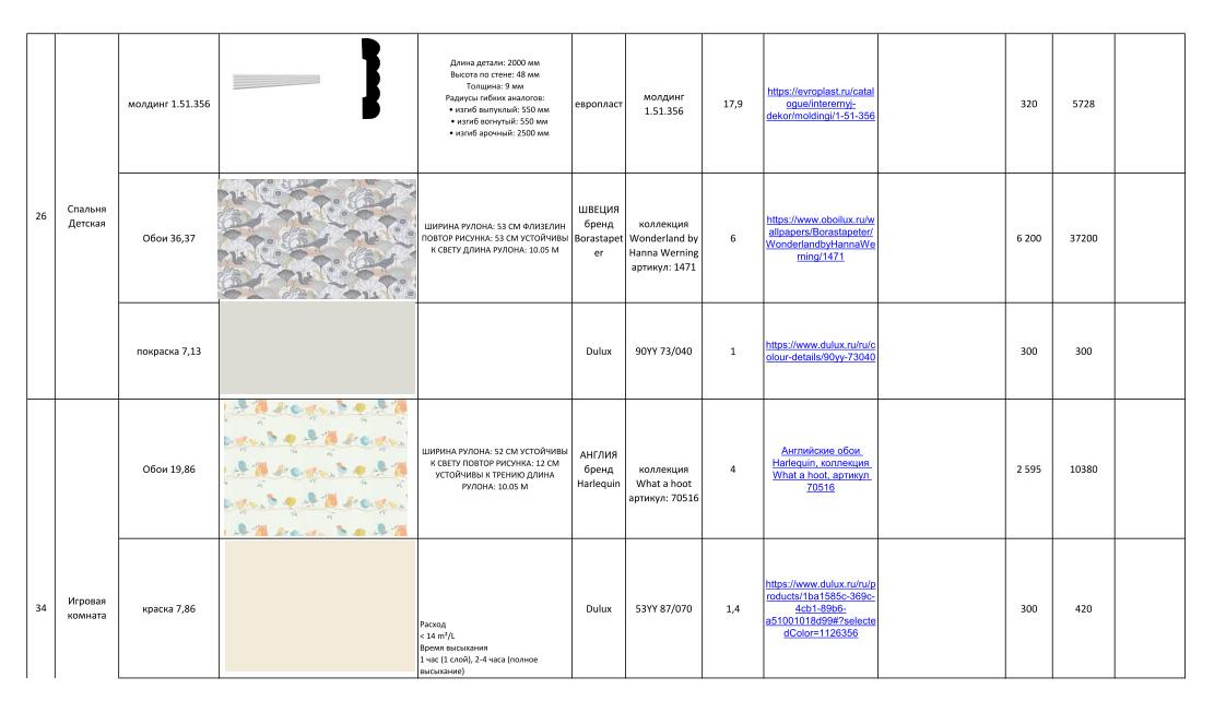 Дизайн-проекты. Стиль: Современный. Стоимость чистовых материалов. Фото 11