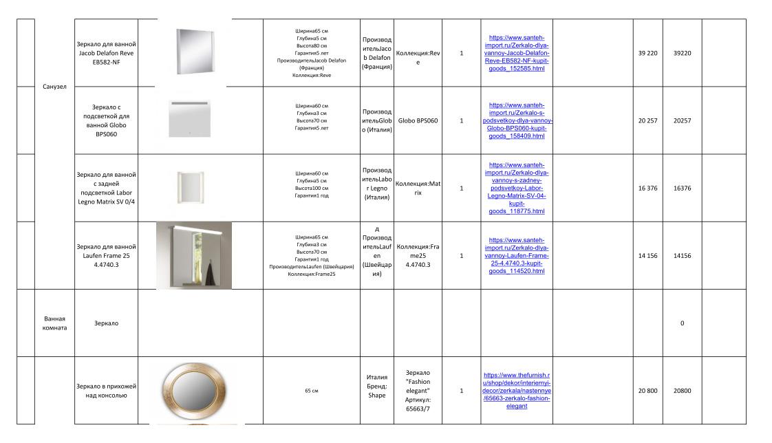 Дизайн-проекты. Стиль: Современный. Стоимость чистовых материалов. Фото 27