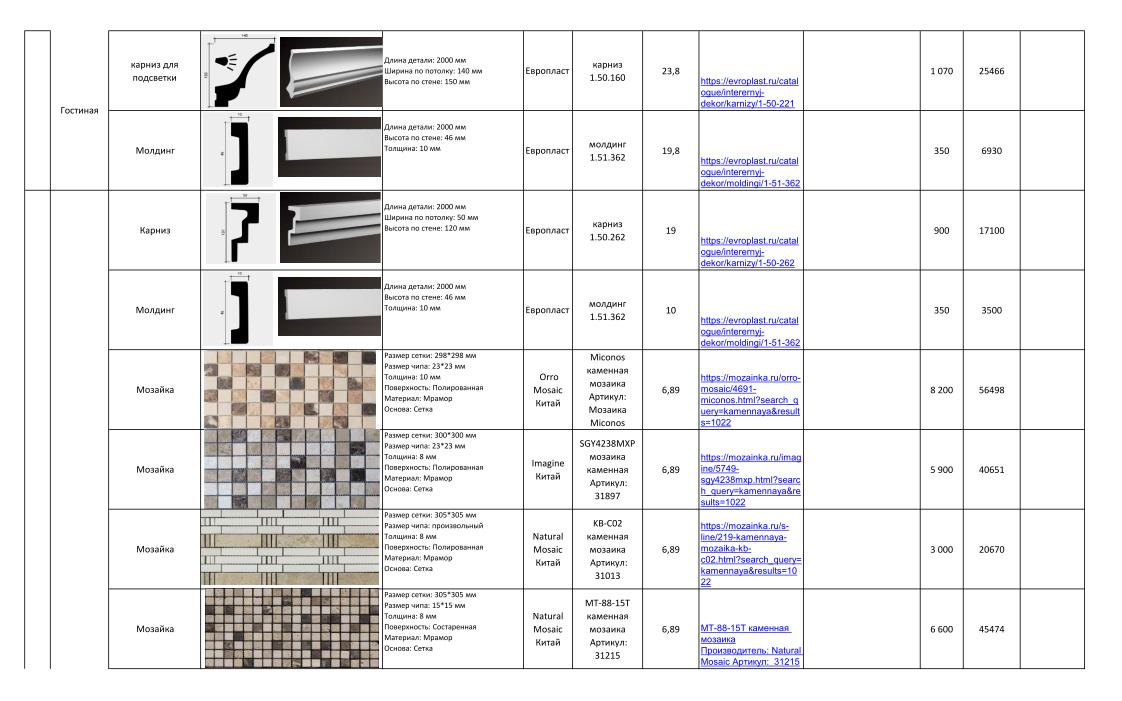 Дизайн-проекты. Стиль: Современный. Стоимость чистовых материалов. Фото 5