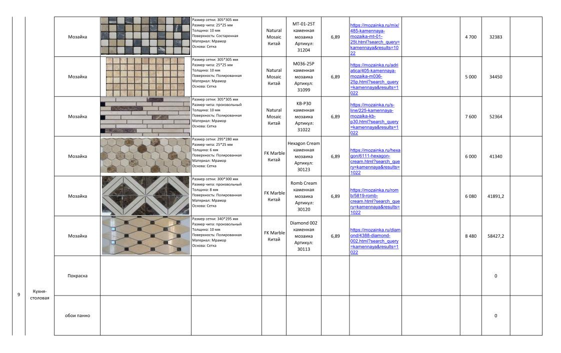 Дизайн-проекты. Стиль: Современный. Стоимость чистовых материалов. Фото 6