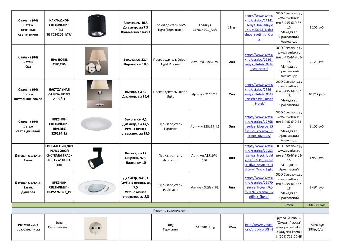 Дизайн-проекты. Стиль: Современный. Стоимость чистовых материалов. Фото 37
