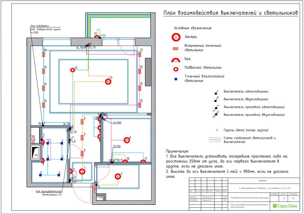 Дизайн-проект ремонта однокомнатной квартиры 44 кв. м в стиле неоклассика. План взаимодействия выключателей и светильников